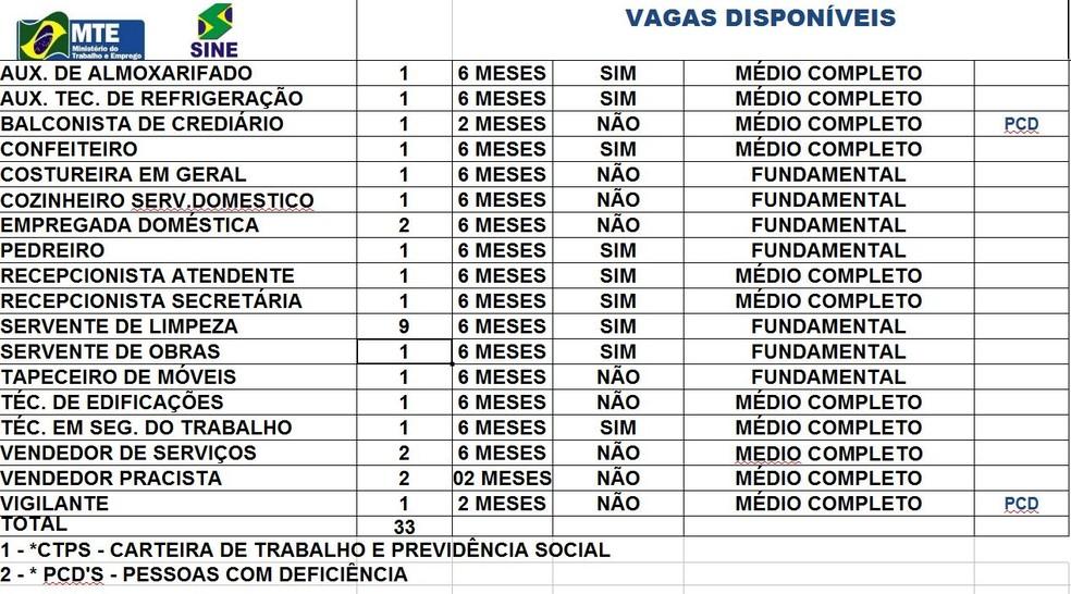 Vagas estão disponíveis nesta sexta-feira (7) em Rio Branco  (Foto: Divulgação/Sine)
