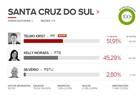 Telmo Kirst (PP) é eleito prefeito em Santa Cruz do Sul, RS