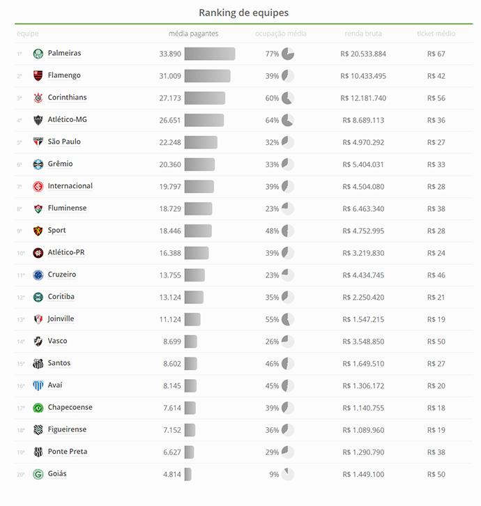 print ranking de equipes