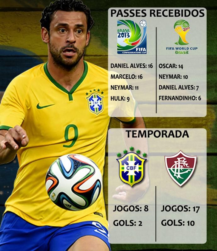 Dossiê Fred - Números Copa do Mundo