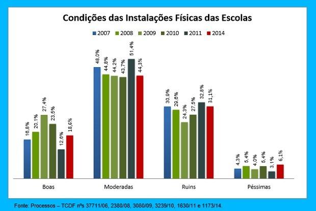 Trecho de análise feita pelo Tribunal de Contas do DF (Foto: Tribunal de Contas/Divulgação)
