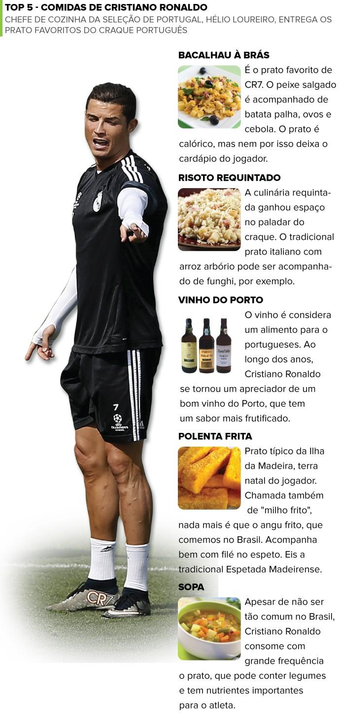Infográfico - Comida Cristiano Ronaldo (Foto: Editoria de Arte)