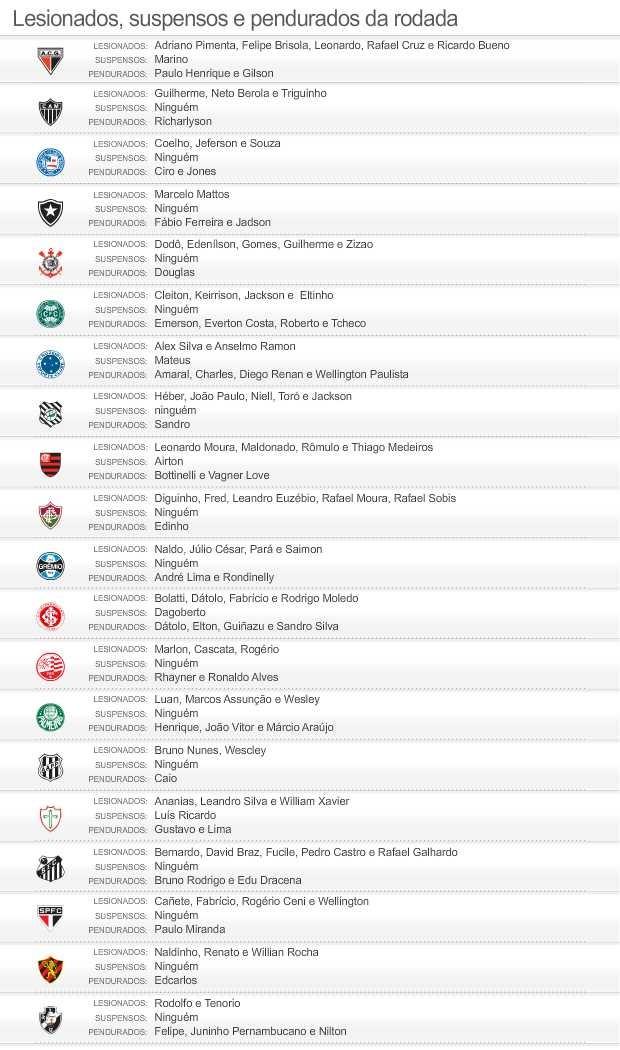 INFO Suspensos e lesionados do brasileirão 2012 - 29/06/2012 (Foto: Editoria de Arte/Globoesporte.com)