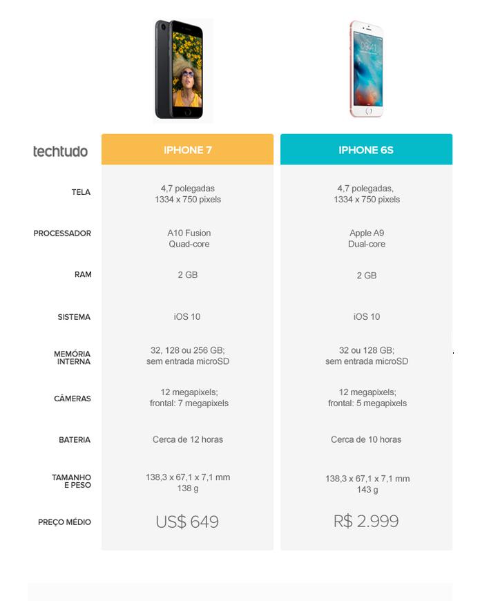 Tabela comparativa entre iPhone 7 e iPhone 6S (Foto: Arte/TechTudo)