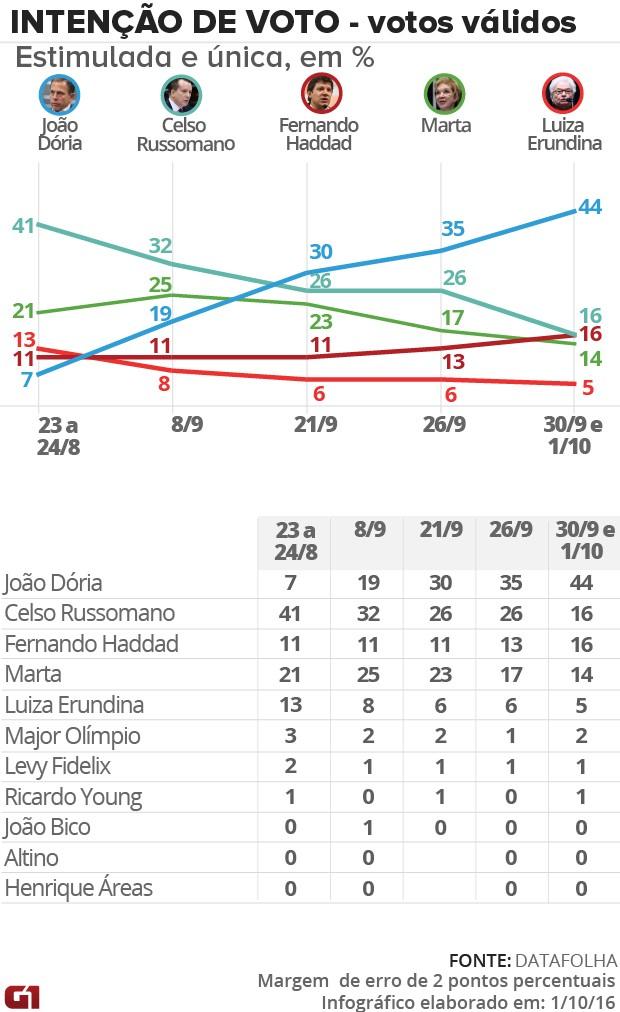Datafolha, votos válidos, SP (Foto: G1)