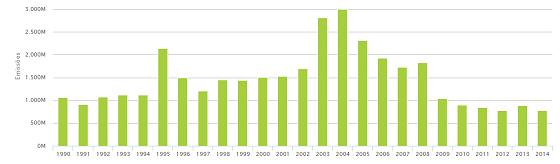 Emissões anuais do Brasil provenientes de desmatamento entre 1990 e 2014 (Foto: Seeg)