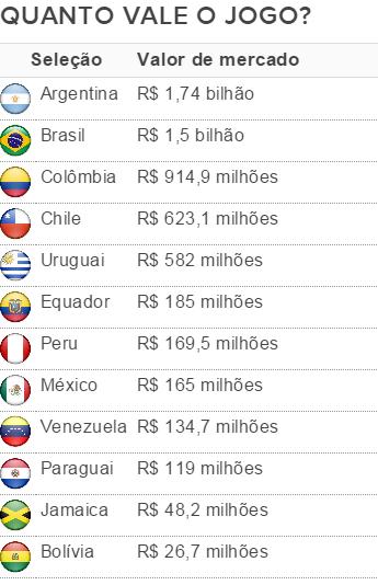 Tabela elencos mais caros Copa América (Foto: Info Esporte)