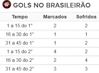 Atlético-PR gols Brasileirão (Foto: Arte/GloboEsporte.com)
