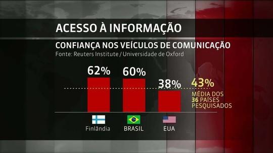 Brasil tem o segundo maior índice de confiança na mídia