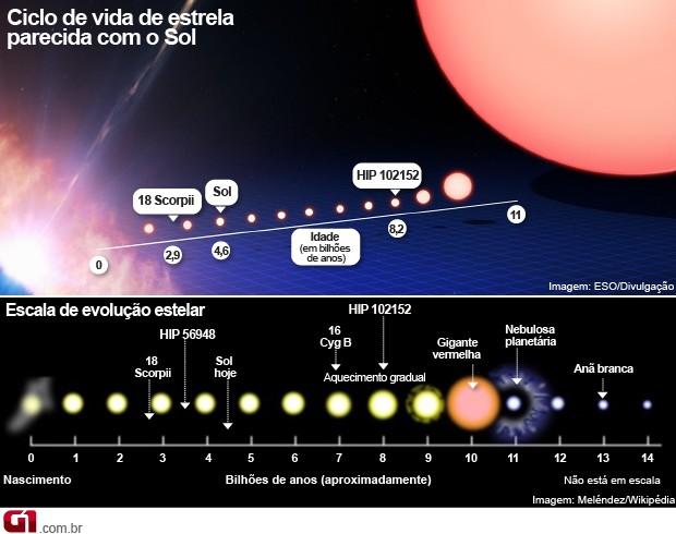 Montagem de fotos mostra como é o ciclo de vida de uma estrela semelhante ao Sol (Foto: Arte/G1)