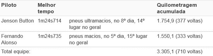 Mclaren tempos pré-temp (Foto: GloboEsporte.com)