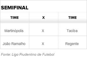 Semifinal do Amador Regional (Foto: Editoria de Arte)