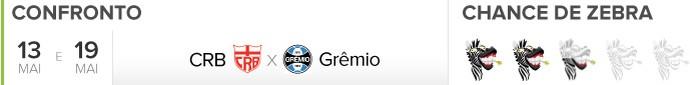 Header Zebrômetro, CRB x Grêmio (Foto: GloboEsporte.com)