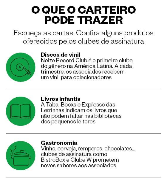Clubes de assinatura (Foto: ÉPOCA)