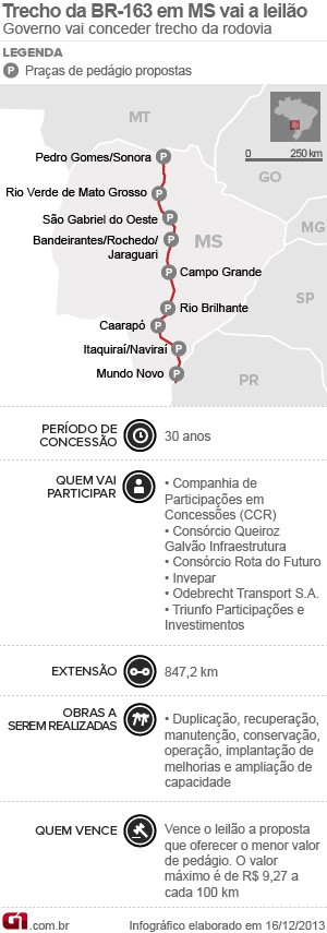 Leilão da BR-163 em Mato Grosso do Sul (Foto: Editoria de Arte/G1)