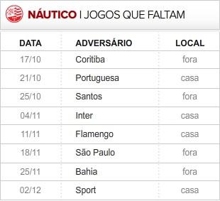 Nautico_8-ultimas_rodadas (Foto: Editoria de Arte / Globoesporte.com)