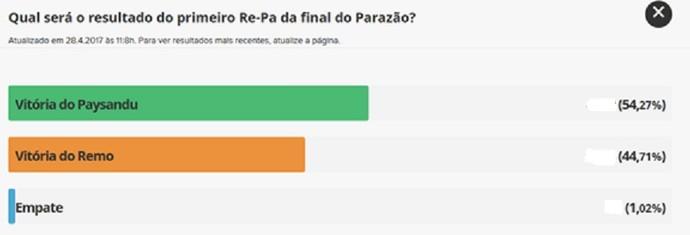 Paysandu vence o clássico no domingo, segundo internautas do GloboEsporte.com (Foto: Reprodução/GloboEsporte.com)