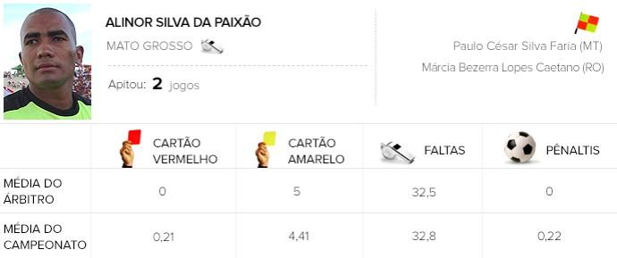 Info Arbitragem brasileirão - Alinor - Sport x Figueirense (Foto: GloboEsporte.com)