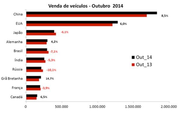 Gráfico de vendas de veículos - outubro de 2014 (Foto: Jato Dynamics)