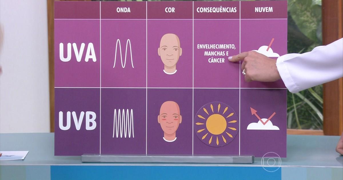 Bem Estar - Entenda as diferenças entre os raios UVA e UVB e seus efeitos  na pele feb53de648