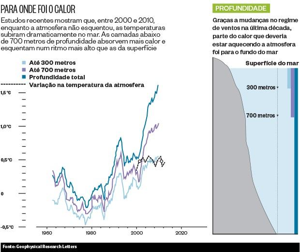 Para onde foi o calor (Foto: reprodução/revista ÉPOCA)