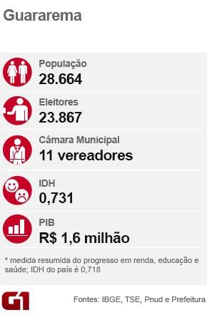 Ficha eleição Guararema (Foto: Arte/G1)