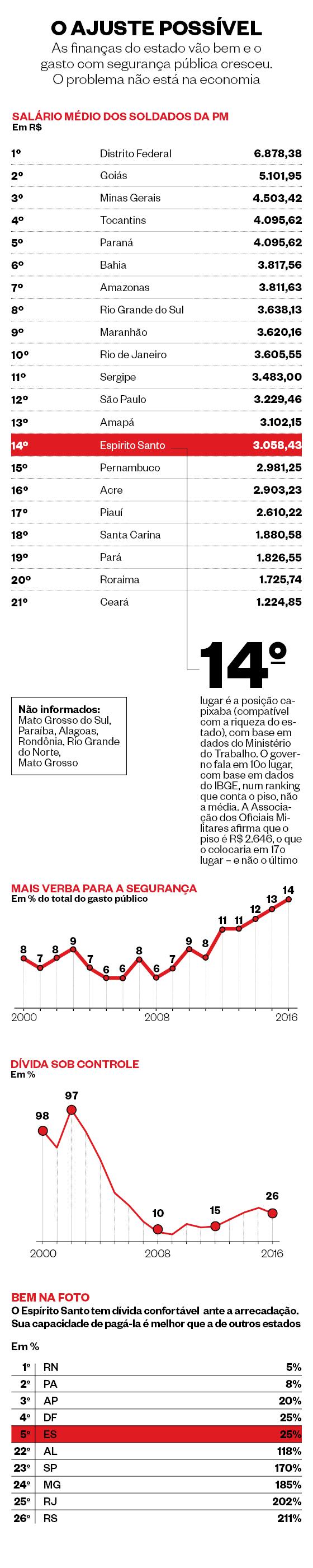 O ajuste possível (Foto: Arte Época. Fontes: IBGE, Ministério do Trabalho, STN, Secretaria de Fazenda do Espírito Santo)