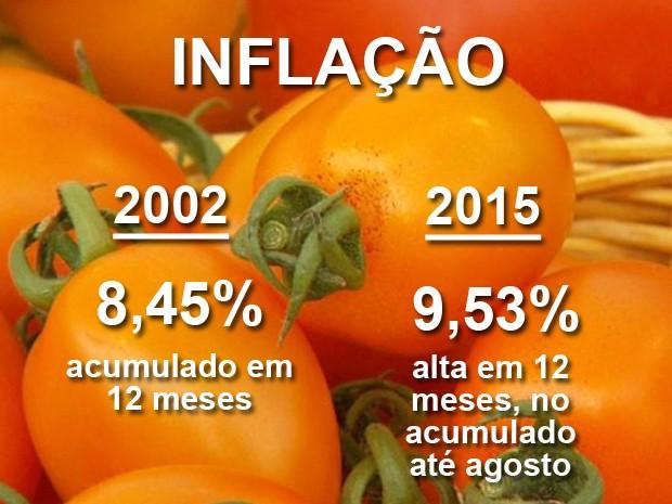 cartela inflação_VA (Foto: Reprodução / EPTV)