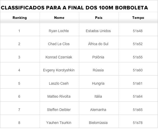 Tabela Thiago Pereira 100m Mundial de Barcelona (Foto: Arte)