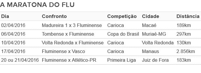 Tabela maratona Fluminense (Foto: GloboEsporte.com)