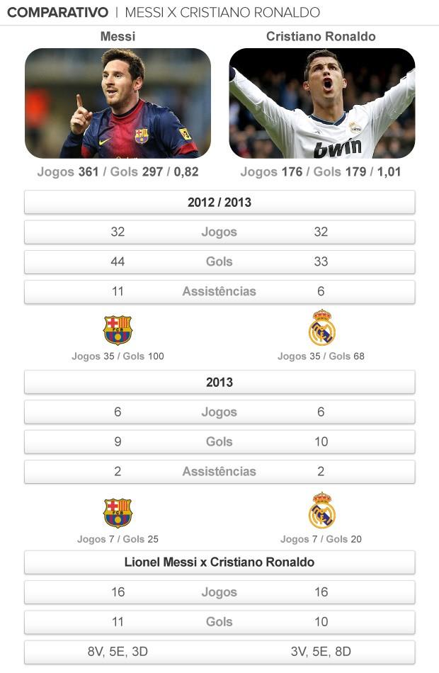 info comparativo Messi X CR7 (Foto: arte esporte)
