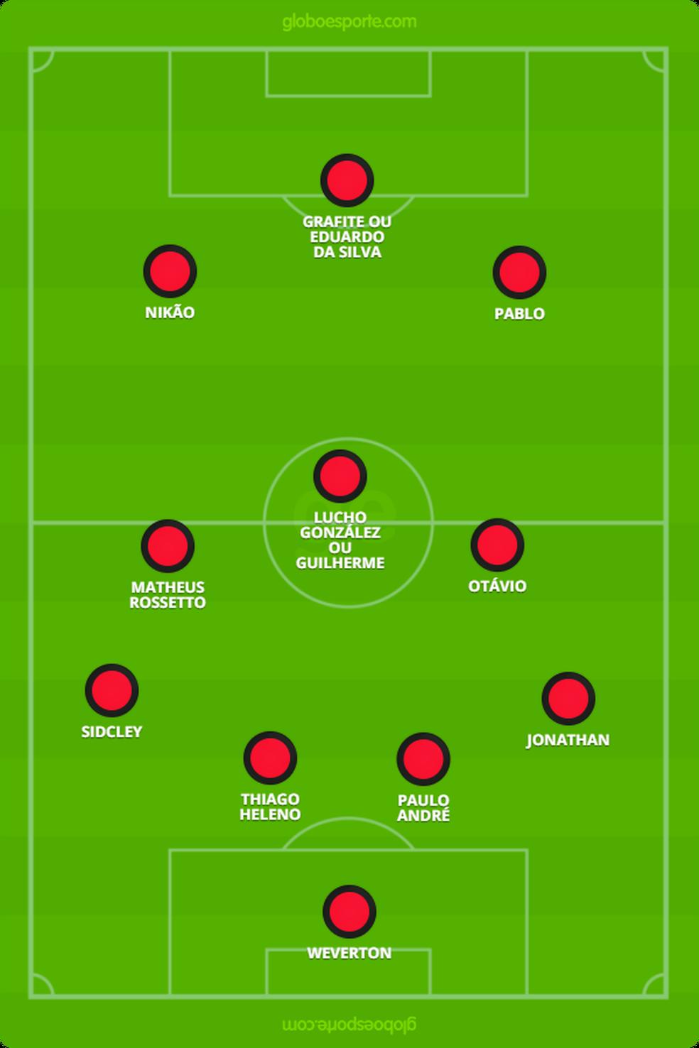 Provável escalação do Atlético-PR para o jogo deste domingo (Foto: Reprodução)