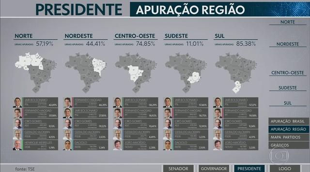 Confira como está a apuração por região para a Presidência da República