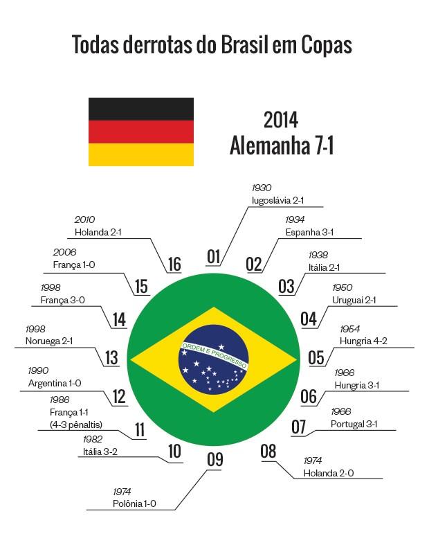 Todas as derrotas do Brasil em Copas (Foto: Giovana Tarakdjian/ÉPOCA)