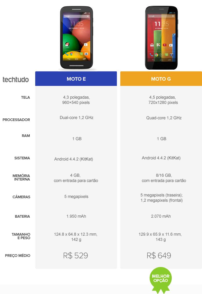 Tabela comparativo de especificações entre o Moto E e o Moto G (Foto: Arte/TechTudo)