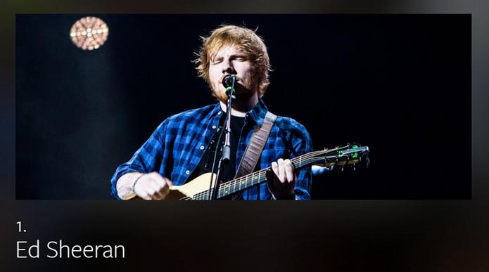 O cantos Ed Sheeran liderou a lista de artistas mais comentados no mundo (Foto: Divulgação/Facebook)