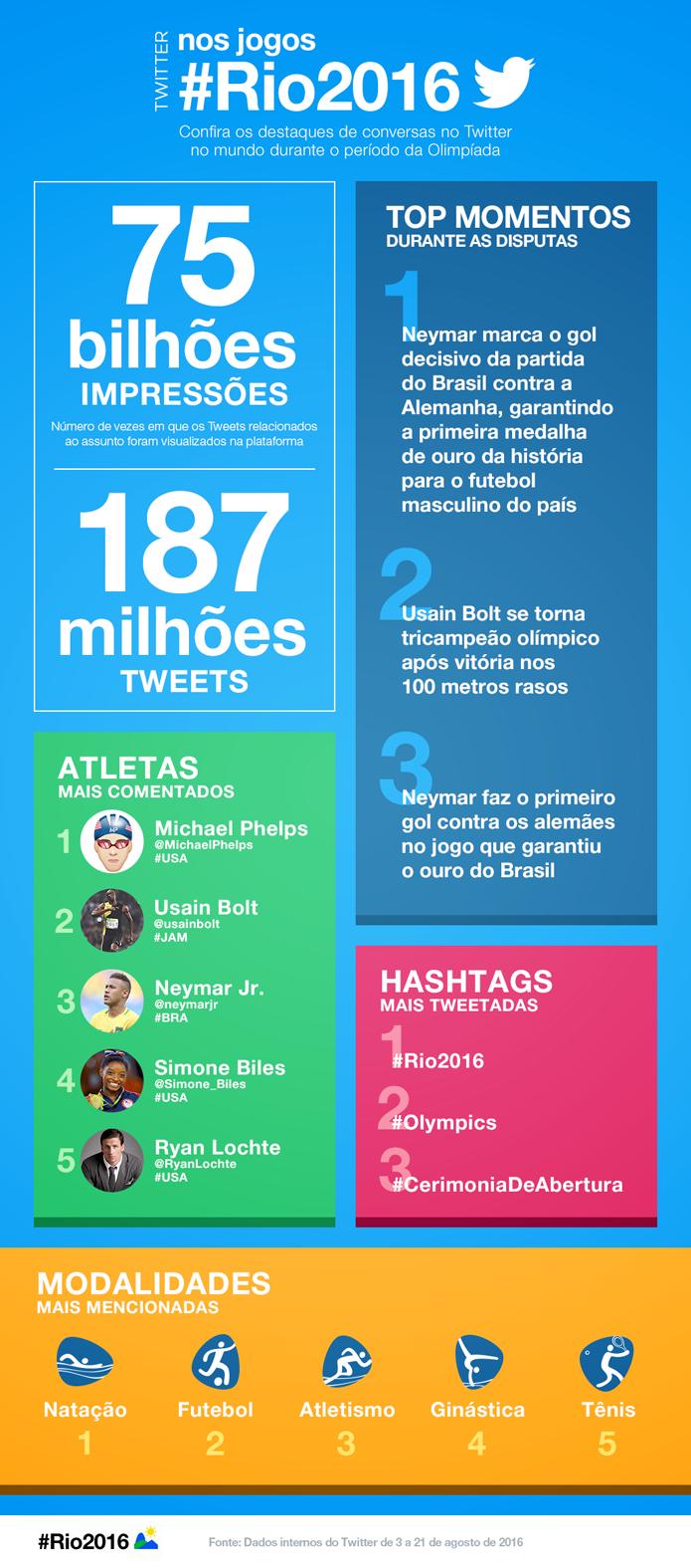 Dados do Twitter revelam assuntos mais comentados durante as Olimpíadas (Foto: Reprodução/Twitter)