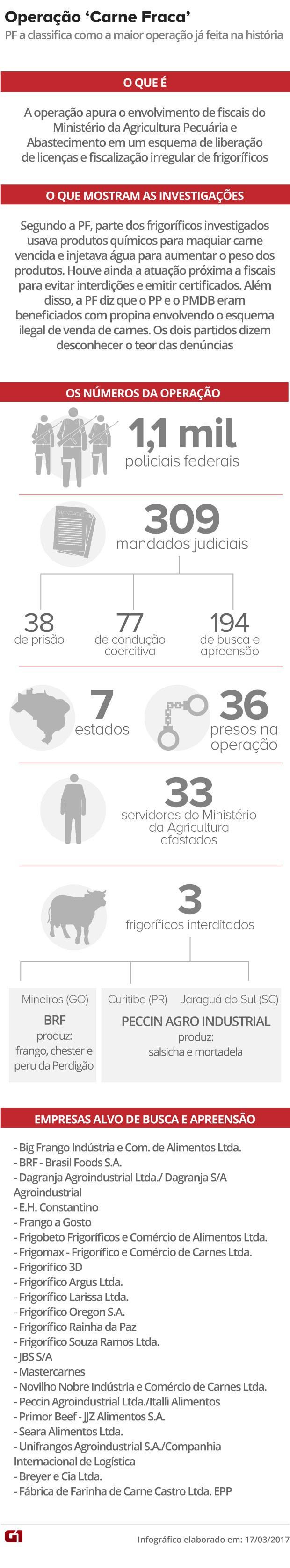 operacao carne fraca, arte, v4, 36 presos (Foto: Editoria de Arte/G1)