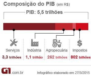 Composição do PIB 2014 (Foto: Arte/G1)