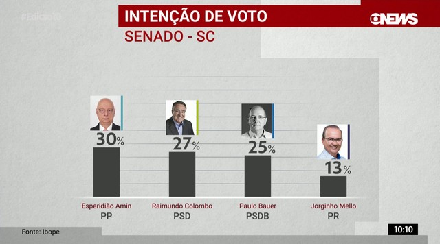 Ibope divulga pesquisa de intenção de votos para o Senado em SC