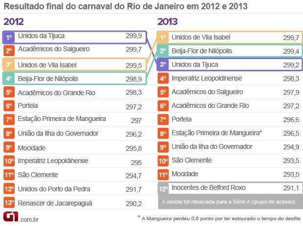 VALE ESTE 2 Carnaval Comparativo Rio resultado 2013 (Foto: Arte G1)