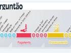 Fisco substitui no tutorial do IR 'linha do metrô' por listas de assuntos