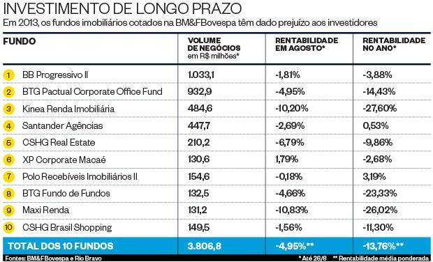 Investimento de longo prazo (Foto: ÉPOCA)