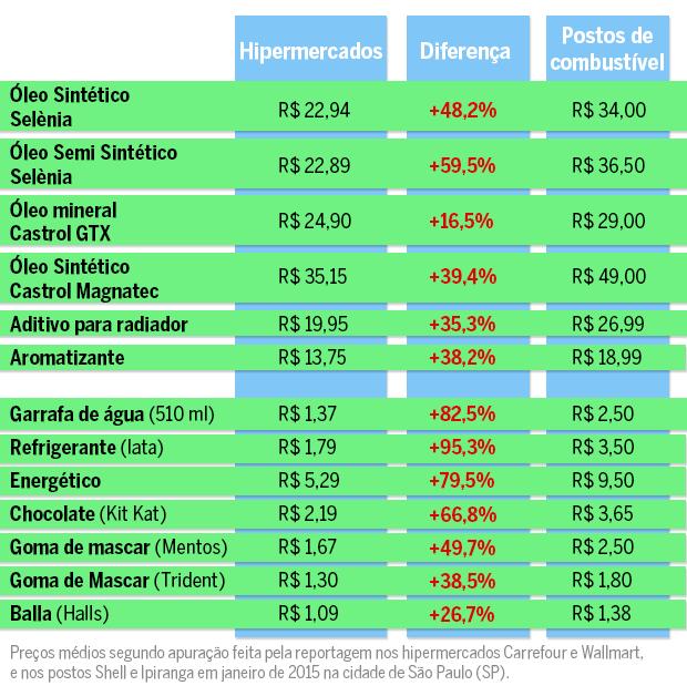 Confira a diferença de preços entre os produtos vendidos no mercado e no posto de combustível (Foto: Autoesporte)