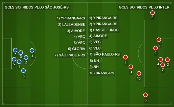 campinho, gols sofridos, inter, são josé-rs, zequinha, campeonato gaúcho, gauchão, 2016 (Foto: Reprodução)