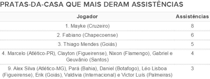 Jogadores da base que mais deram assistências do Brasileirão 2014 (Foto: Editoria de Arte)