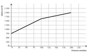 Questão 156 do Enem 2012 - B (Foto: Reprodução/Enem)