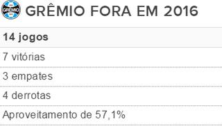 Tabela Grêmio visitante (Foto: Reprodução)