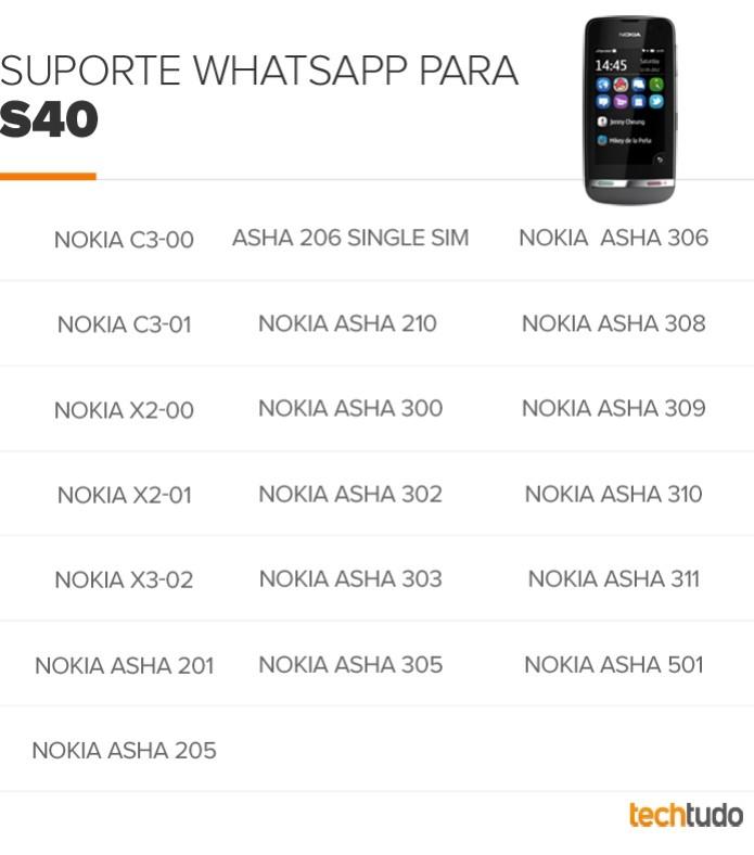 """Aparelhos com S40, os """"celulares comuns"""", que rodam o WhatsApp (Foto: Arte/TechTudo)"""