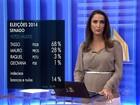 Ibope, votos válidos: Tasso (PSDB) tem 68%, e Mauro (Pros), 28%